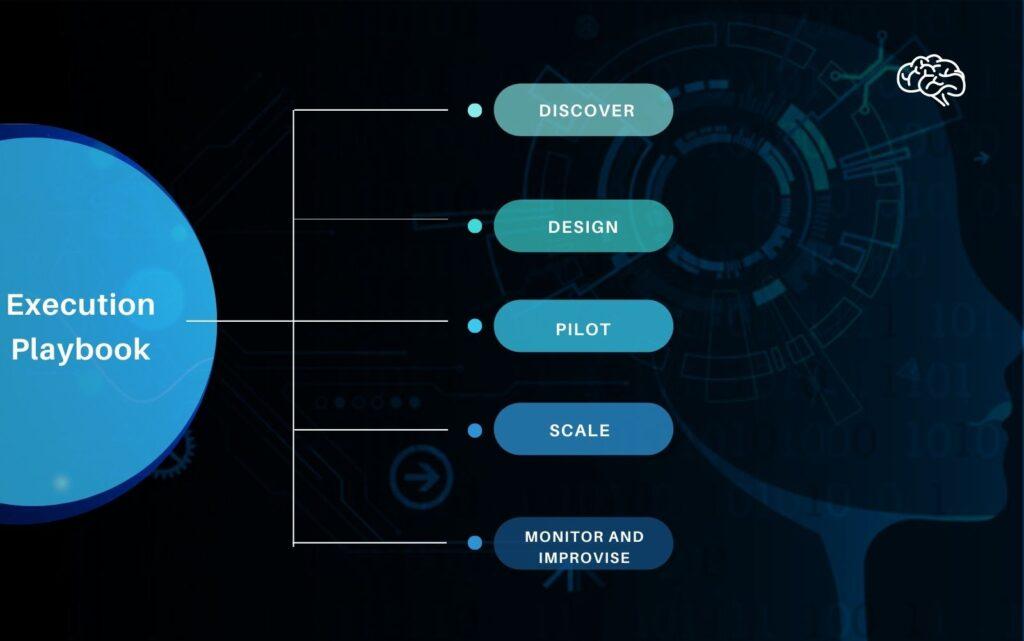 AI Implementation process model