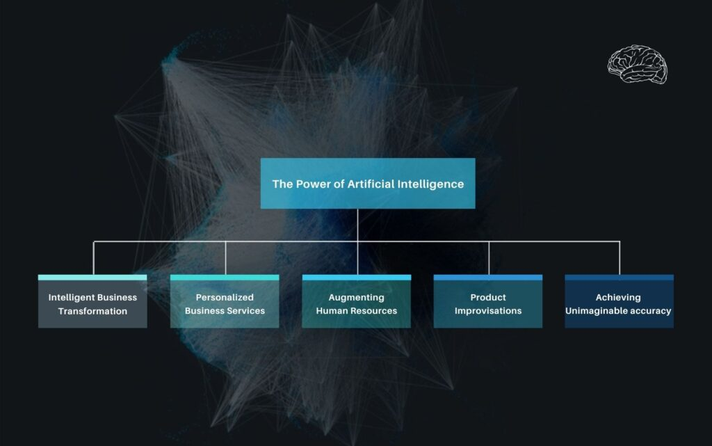 Power of artificial intelligence described