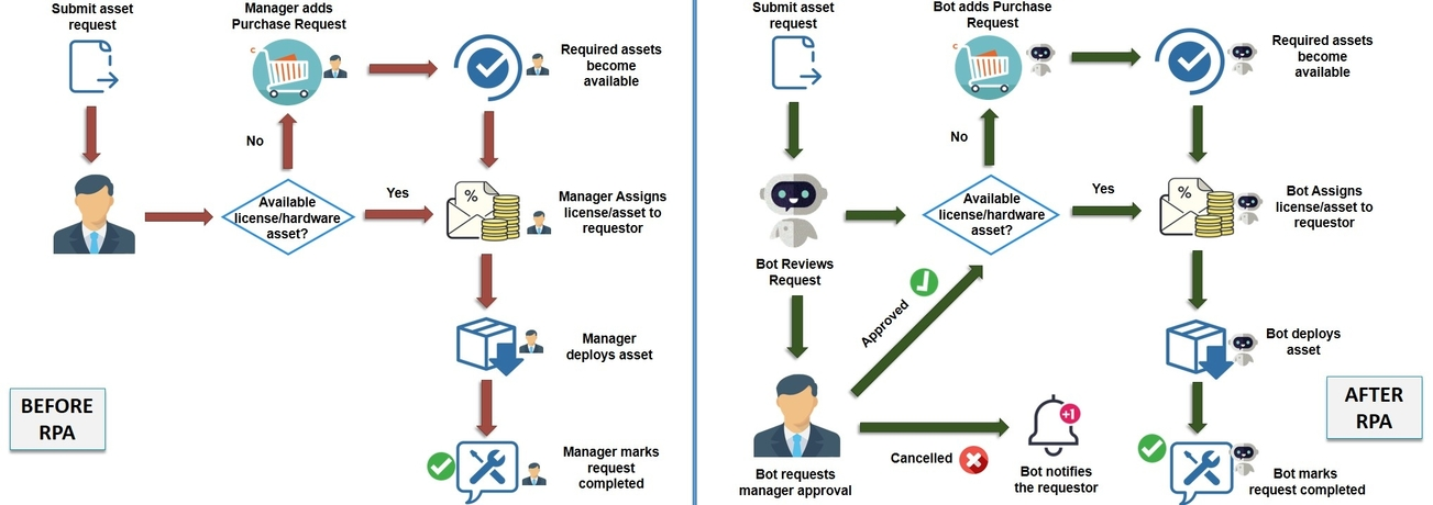 It support use case