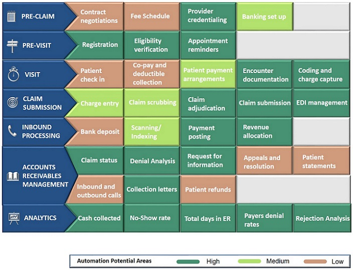 Revenue cycle management table