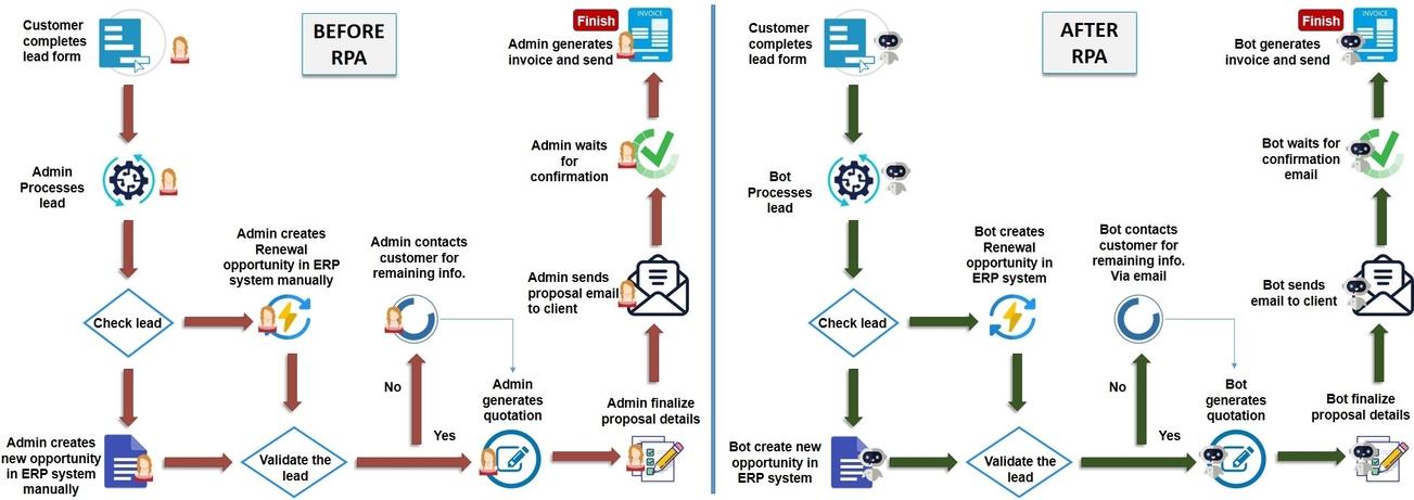 Vendor management use case